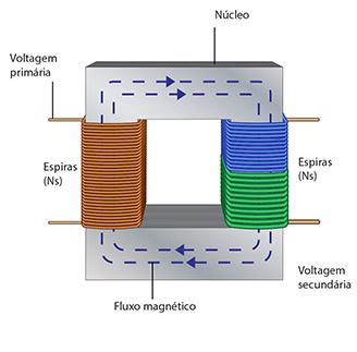 transformador-e-nucleo2
